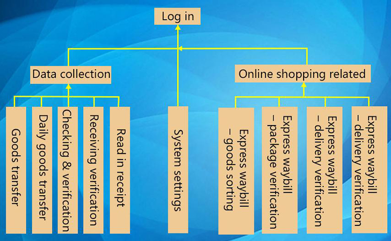 PDA Barcode Scanner for E-Commerce Operations Management