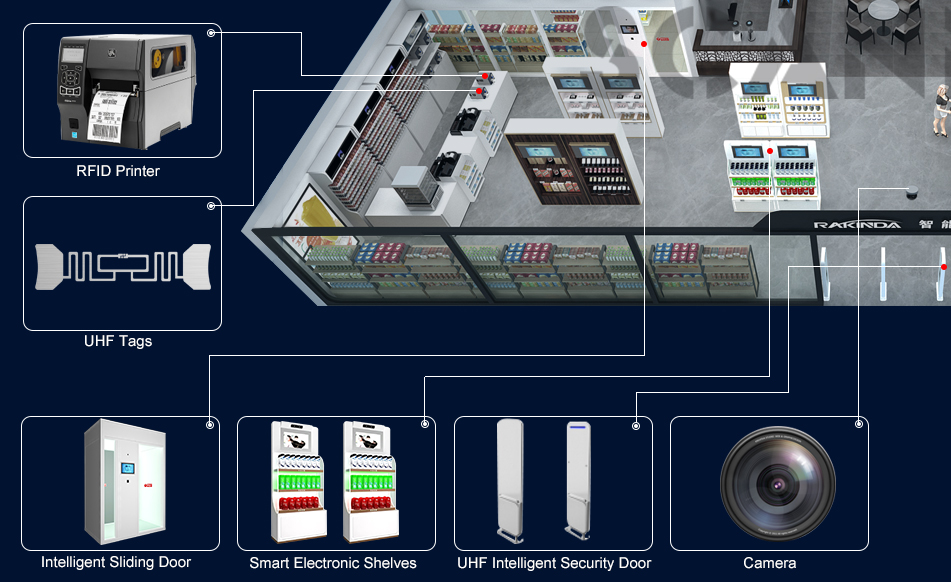 Smart Shelf Application in New Retail Solution